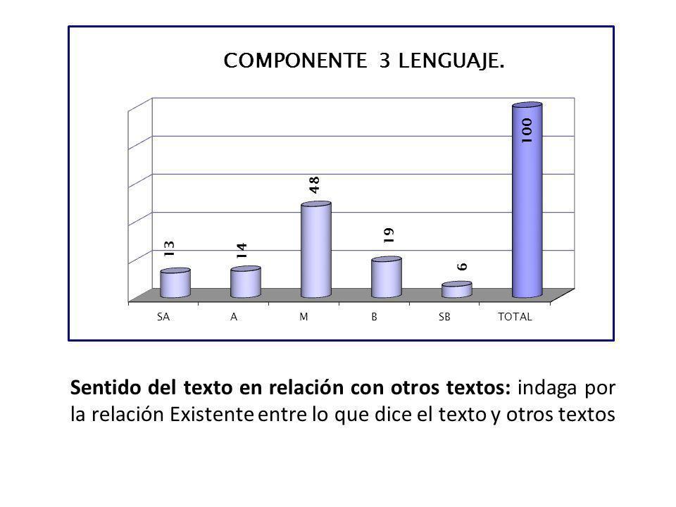 Sentido del texto en relación con otros textos: indaga por la relación Existente entre lo que dice el texto y otros textos