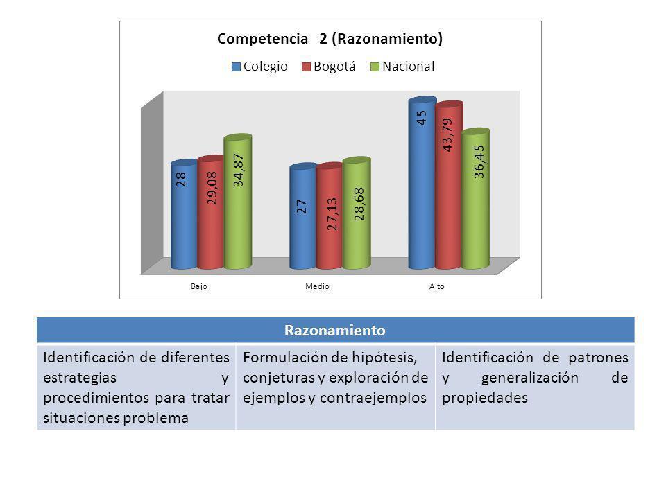 Razonamiento Identificación de diferentes estrategias y procedimientos para tratar situaciones problema.