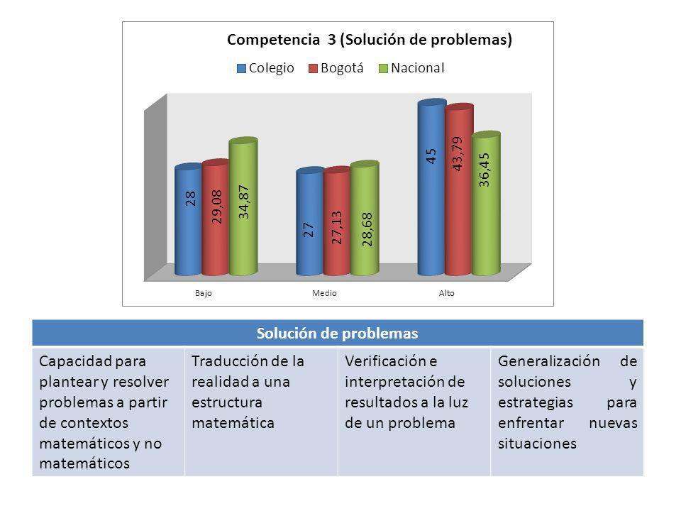 Solución de problemas Capacidad para plantear y resolver problemas a partir de contextos matemáticos y no matemáticos.