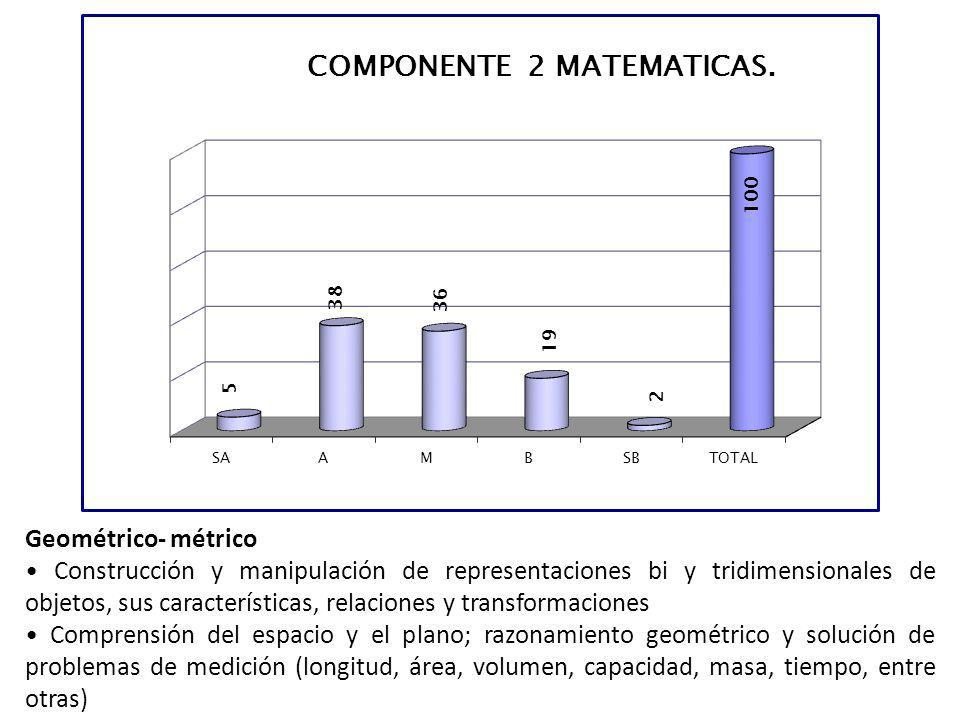 Geométrico- métrico