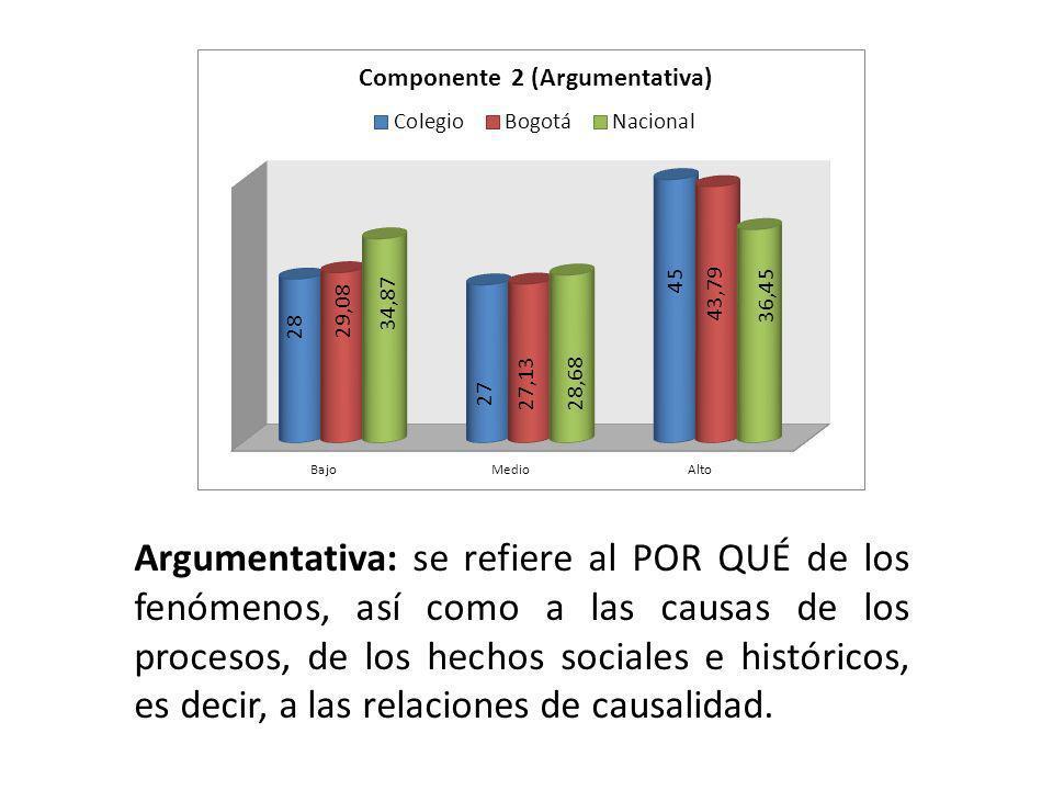Argumentativa: se refiere al POR QUÉ de los fenómenos, así como a las causas de los procesos, de los hechos sociales e históricos, es decir, a las relaciones de causalidad.