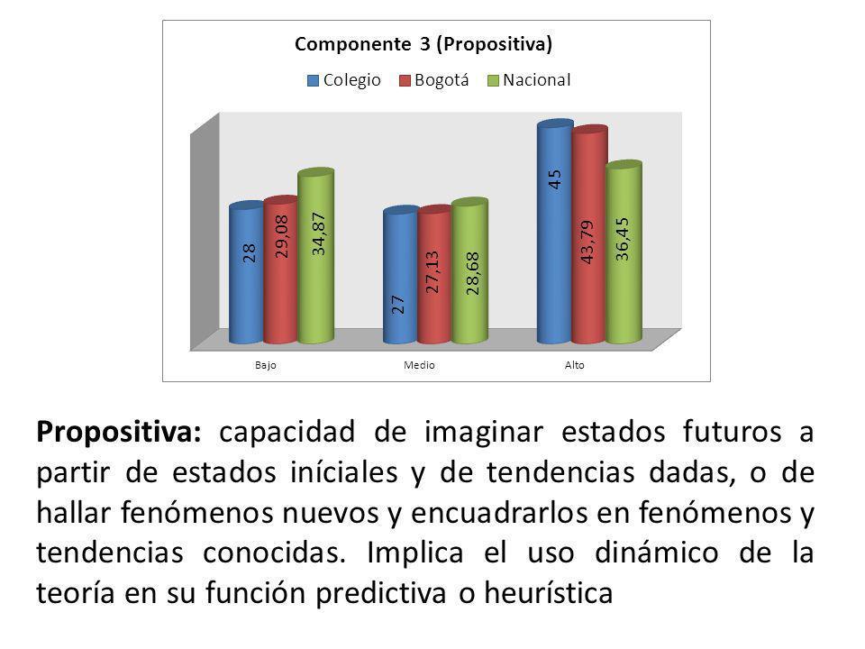 Propositiva: capacidad de imaginar estados futuros a partir de estados iníciales y de tendencias dadas, o de hallar fenómenos nuevos y encuadrarlos en fenómenos y tendencias conocidas.