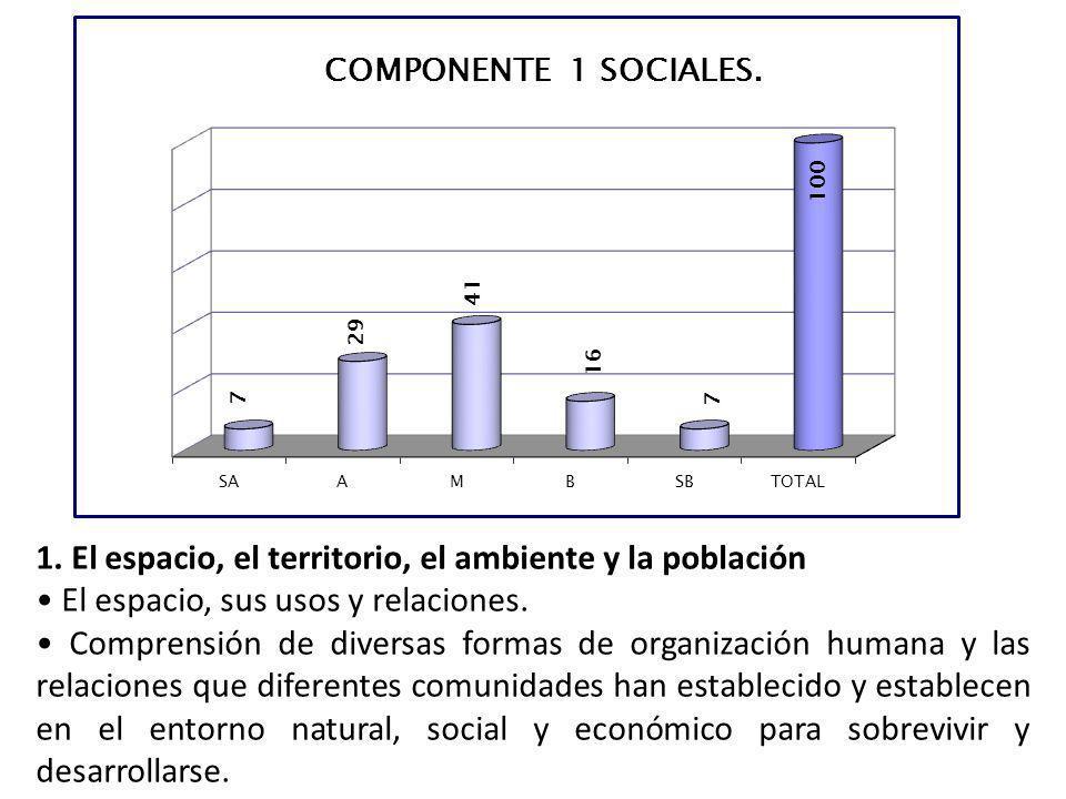 1. El espacio, el territorio, el ambiente y la población