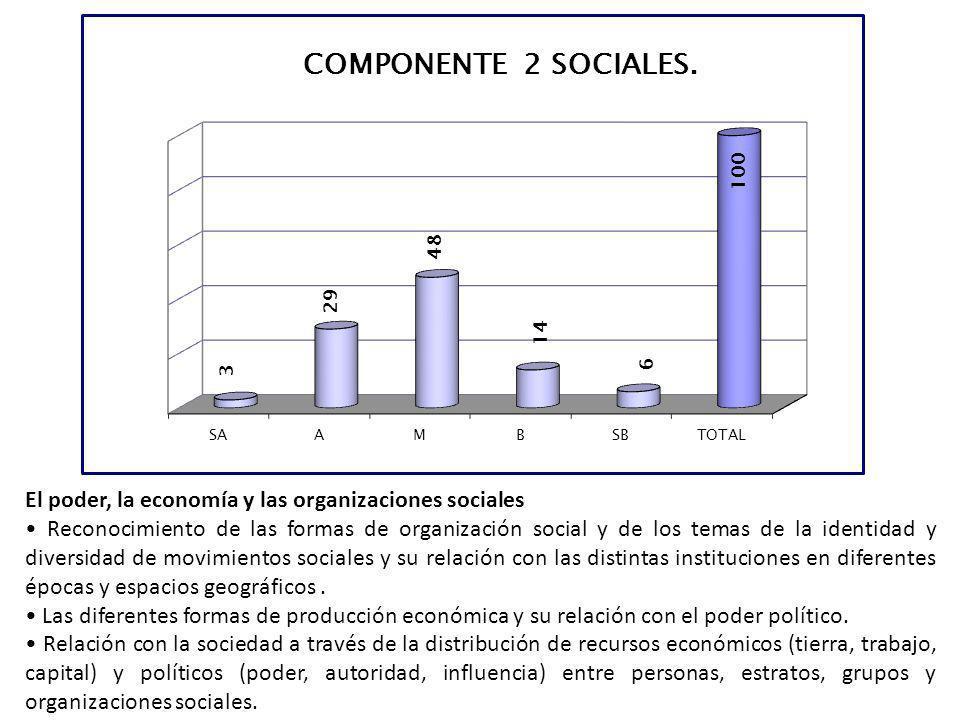 El poder, la economía y las organizaciones sociales