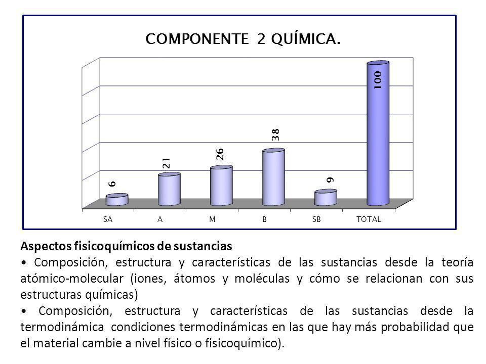 Aspectos fisicoquímicos de sustancias