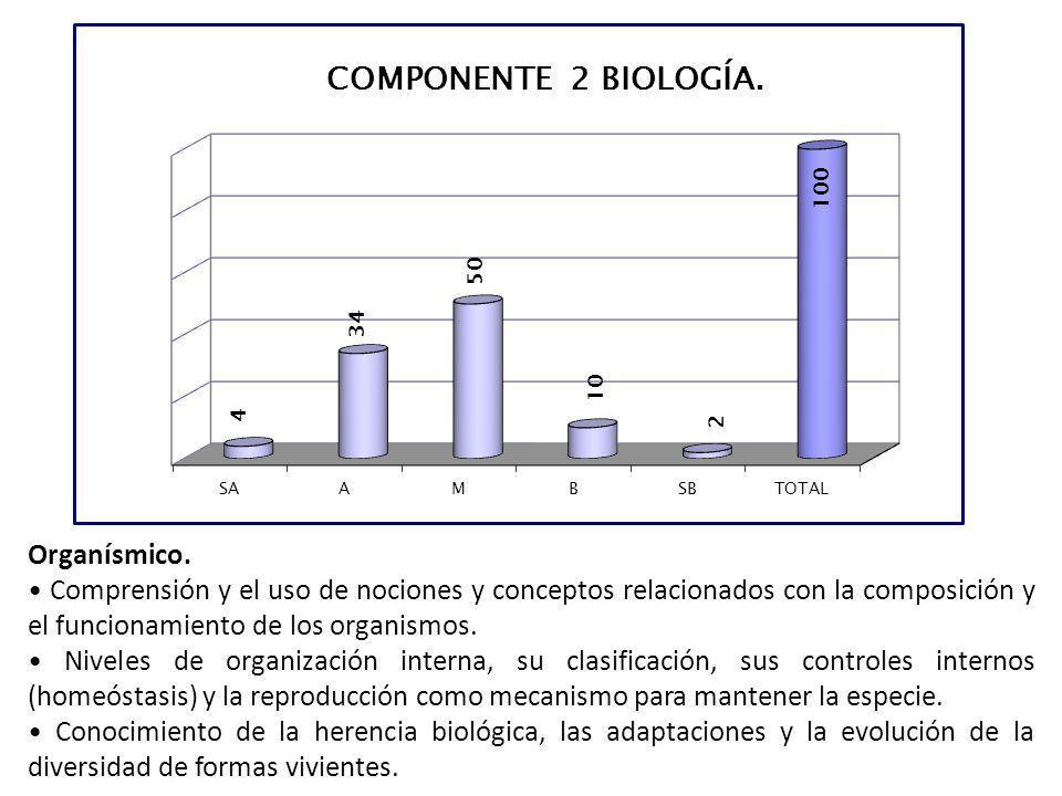 Organísmico. • Comprensión y el uso de nociones y conceptos relacionados con la composición y el funcionamiento de los organismos.