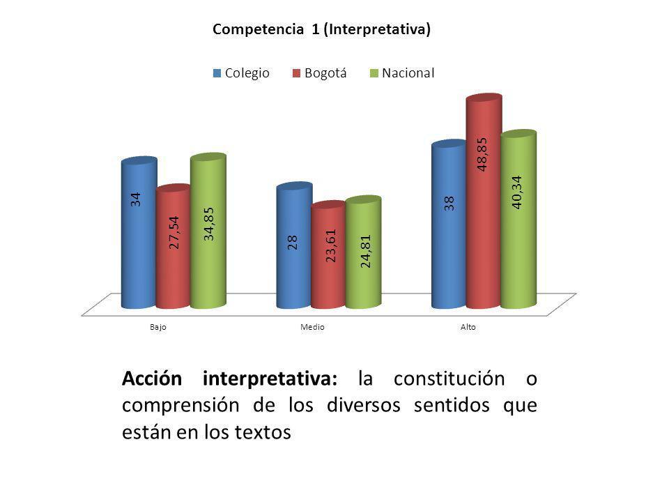 Acción interpretativa: la constitución o comprensión de los diversos sentidos que están en los textos