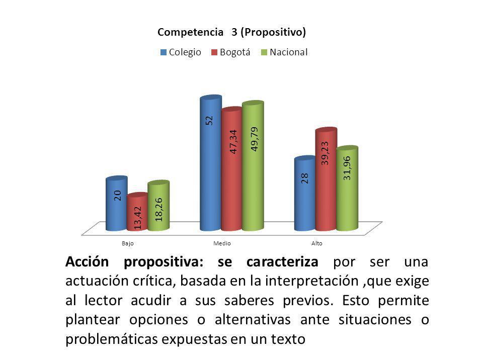 Acción propositiva: se caracteriza por ser una actuación crítica, basada en la interpretación ,que exige al lector acudir a sus saberes previos.