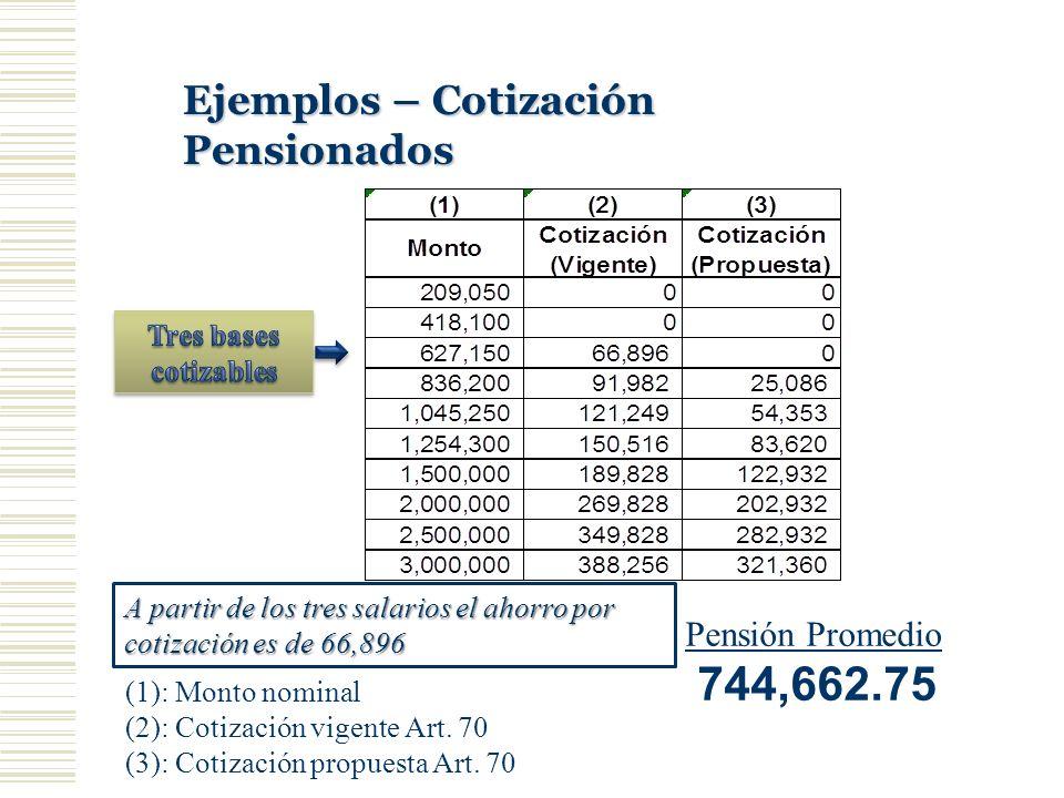 744,662.75 Ejemplos – Cotización Pensionados Pensión Promedio