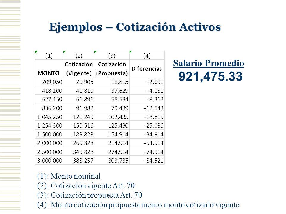921,475.33 Ejemplos – Cotización Activos Salario Promedio