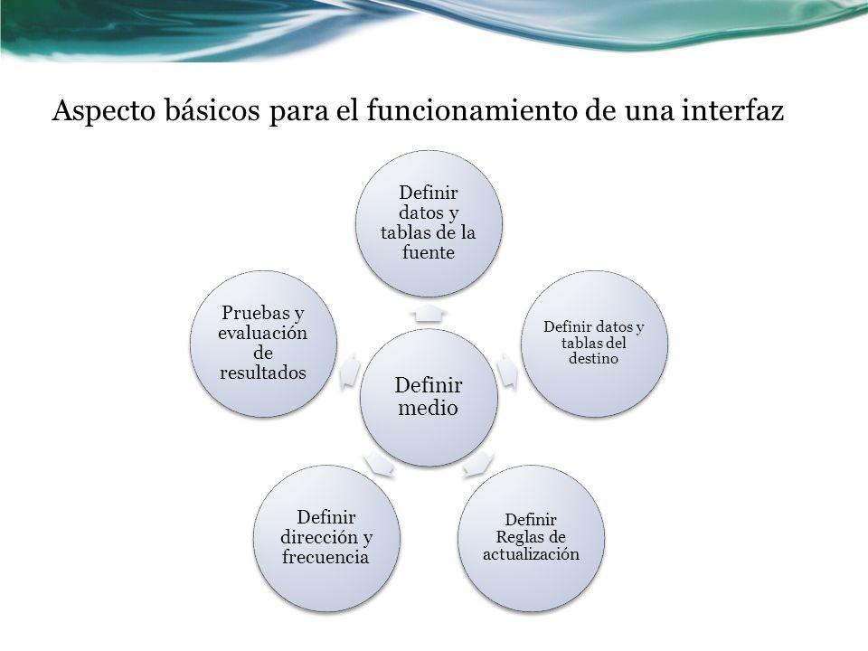 Aspecto básicos para el funcionamiento de una interfaz
