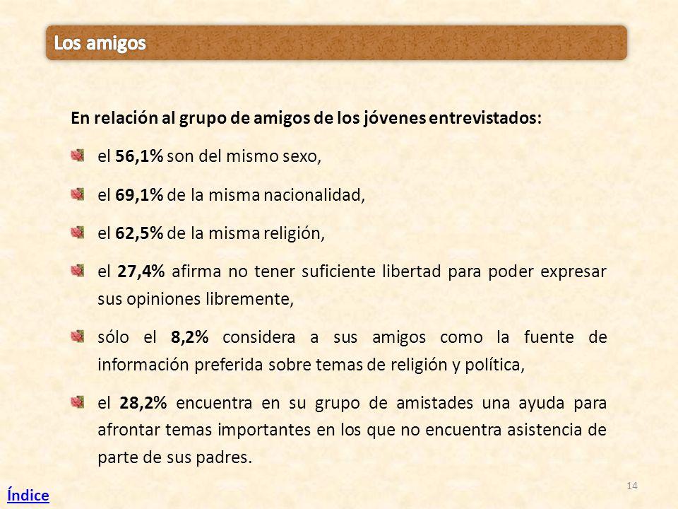 Los amigos En relación al grupo de amigos de los jóvenes entrevistados: el 56,1% son del mismo sexo,