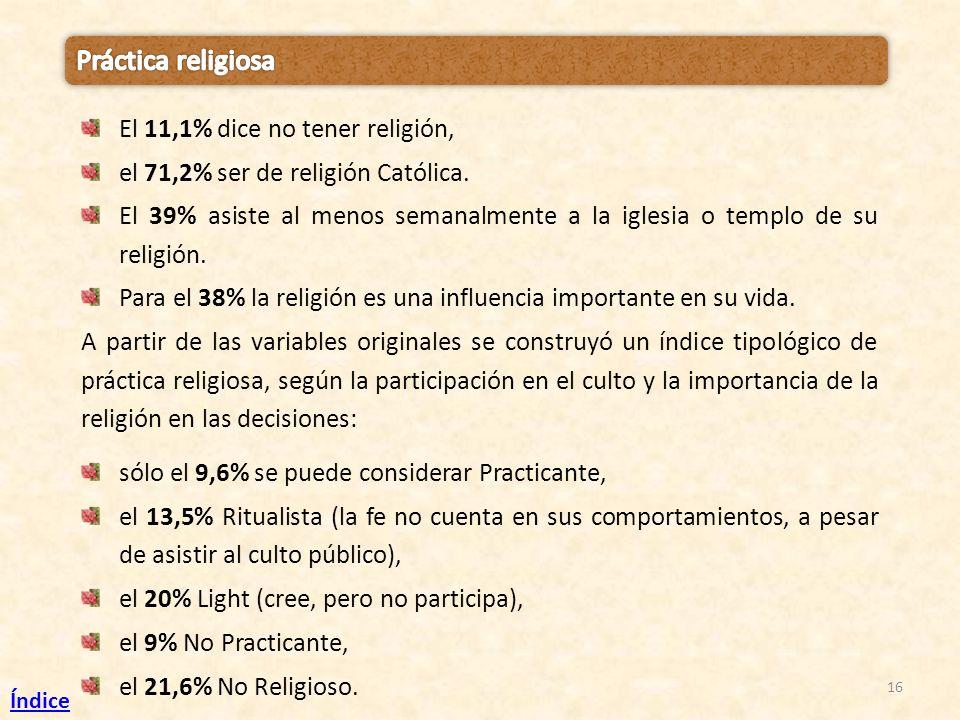 Práctica religiosa El 11,1% dice no tener religión,