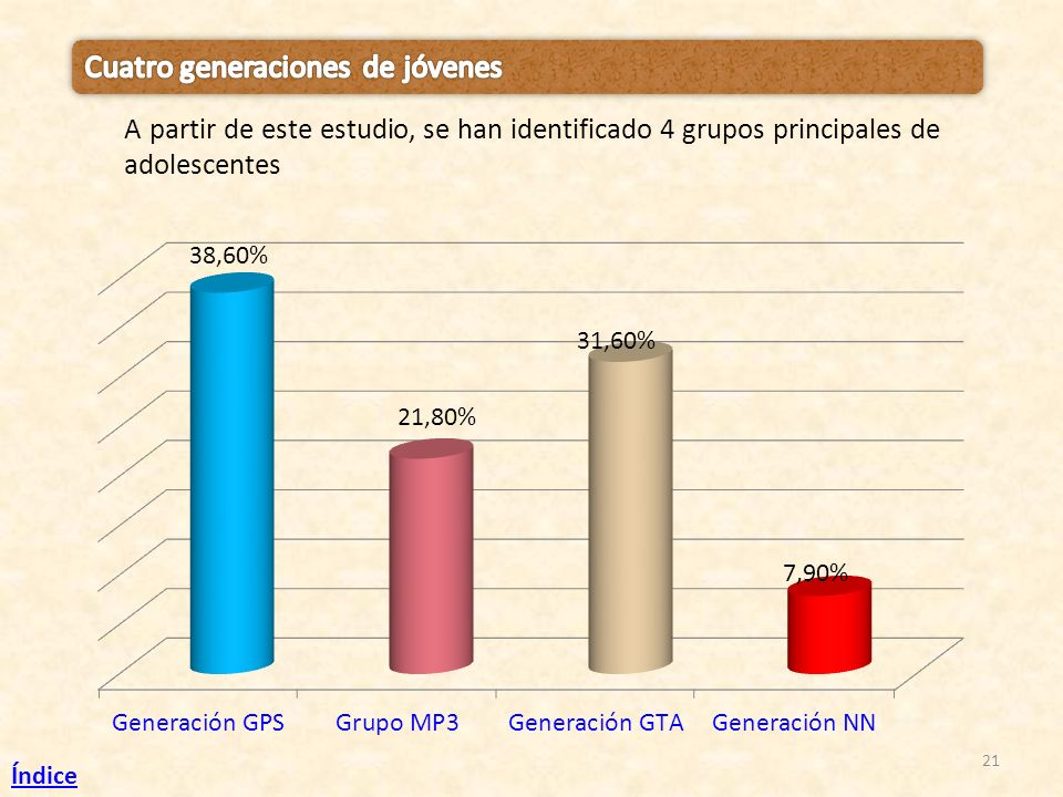 Cuatro generaciones de jóvenes