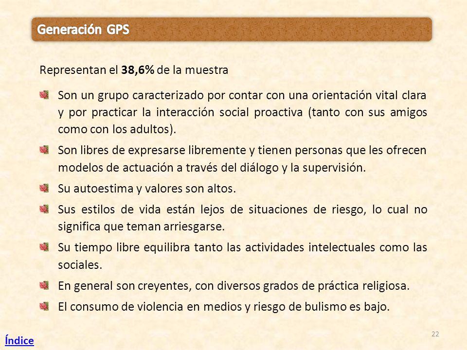 Generación GPS Representan el 38,6% de la muestra