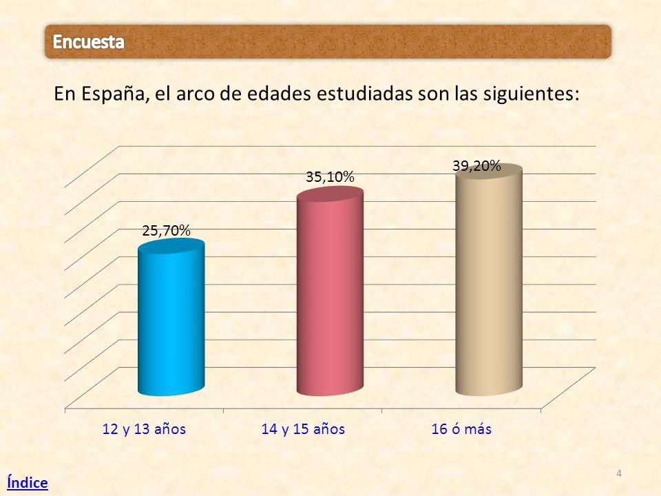 En España, el arco de edades estudiadas son las siguientes: