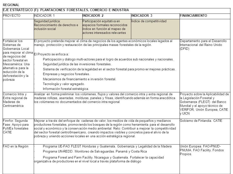 REGIONAL EJE ESTRATÉGICO (F): PLANTACIONES FORESTALES, COMERCIO E INDUSTRIA. PROYECTO. INDICADOR 1.