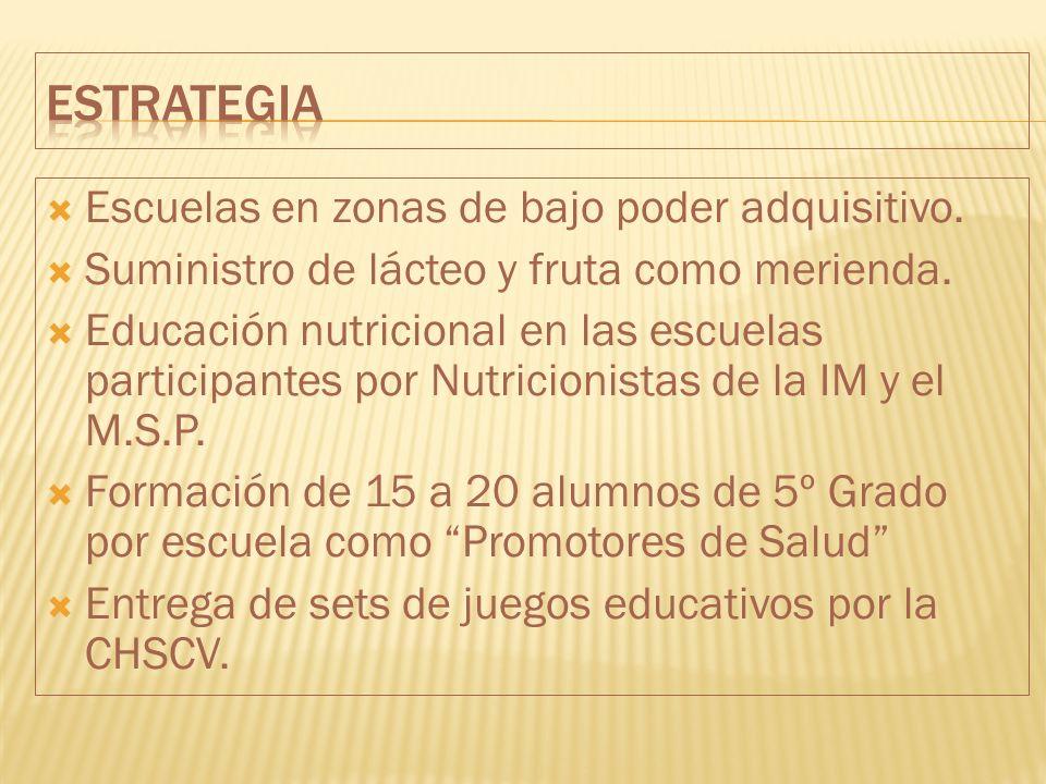 estrategia Escuelas en zonas de bajo poder adquisitivo.
