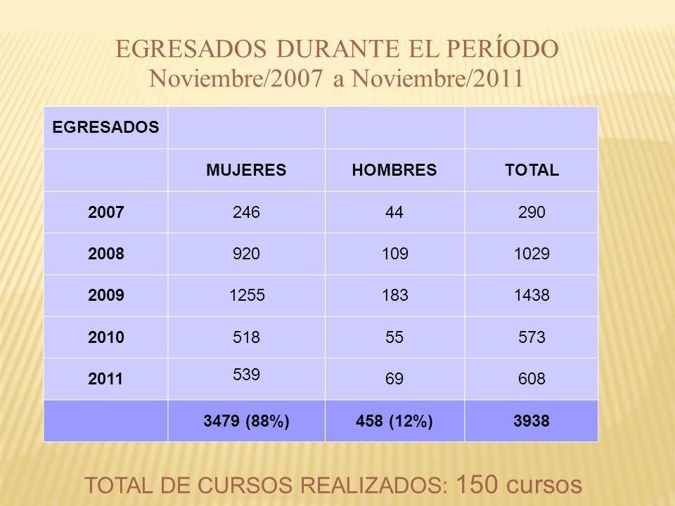 EGRESADOS DURANTE EL PERÍODO Noviembre/2007 a Noviembre/2011