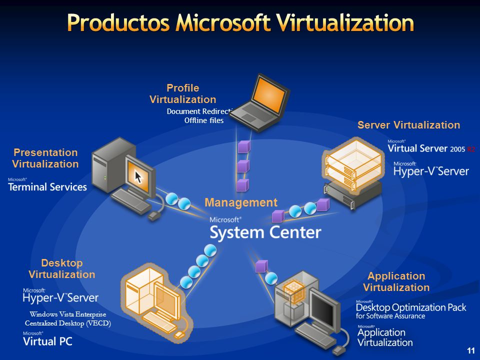 Productos Microsoft Virtualization Server Virtualization