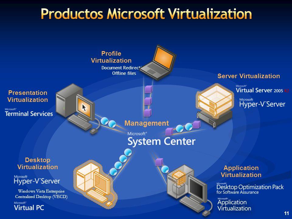 Productos Microsoft Virtualization Server Virtualization