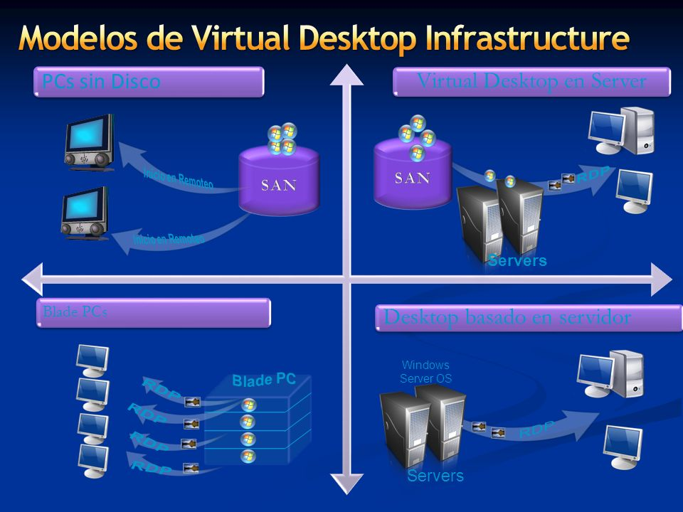 Modelos de Virtual Desktop Infrastructure