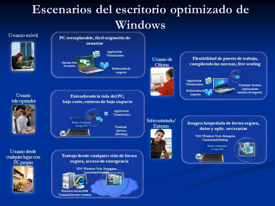 Escenarios del escritorio optimizado de Windows