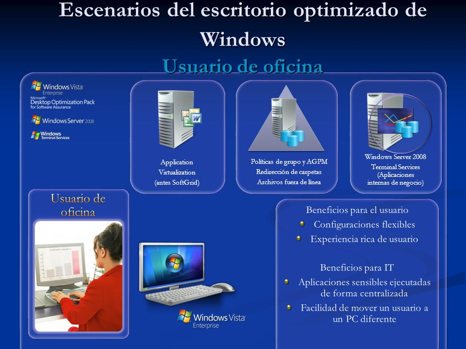 Escenarios del escritorio optimizado de Windows Usuario de oficina
