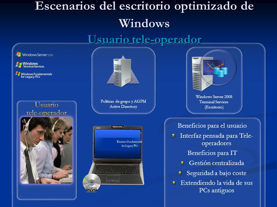 Escenarios del escritorio optimizado de Windows Usuario tele‑operador