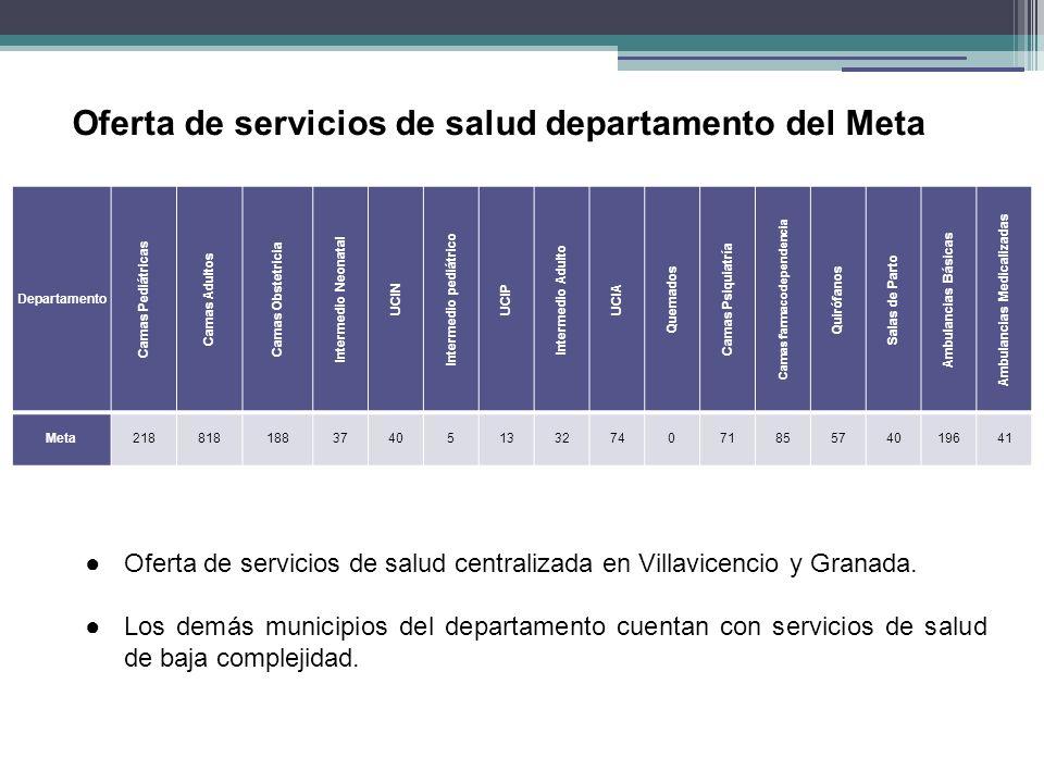 Oferta de servicios de salud departamento del Meta