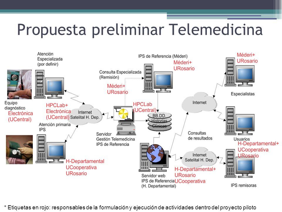 Propuesta preliminar Telemedicina