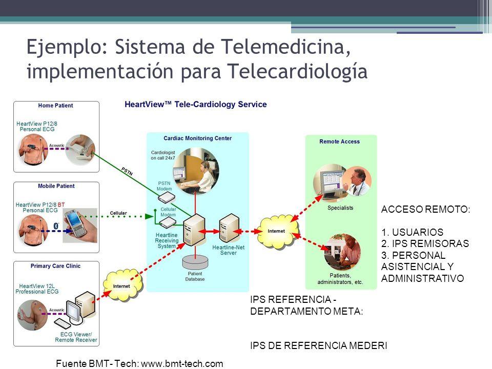 Ejemplo: Sistema de Telemedicina, implementación para Telecardiología