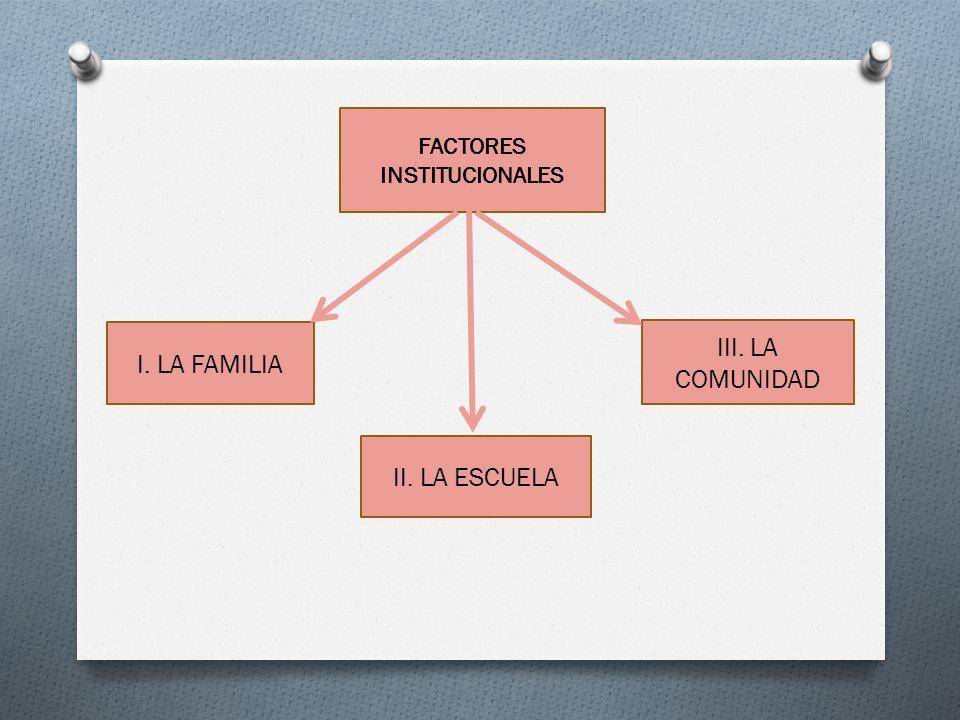 III. LA COMUNIDAD I. LA FAMILIA II. LA ESCUELA FACTORES