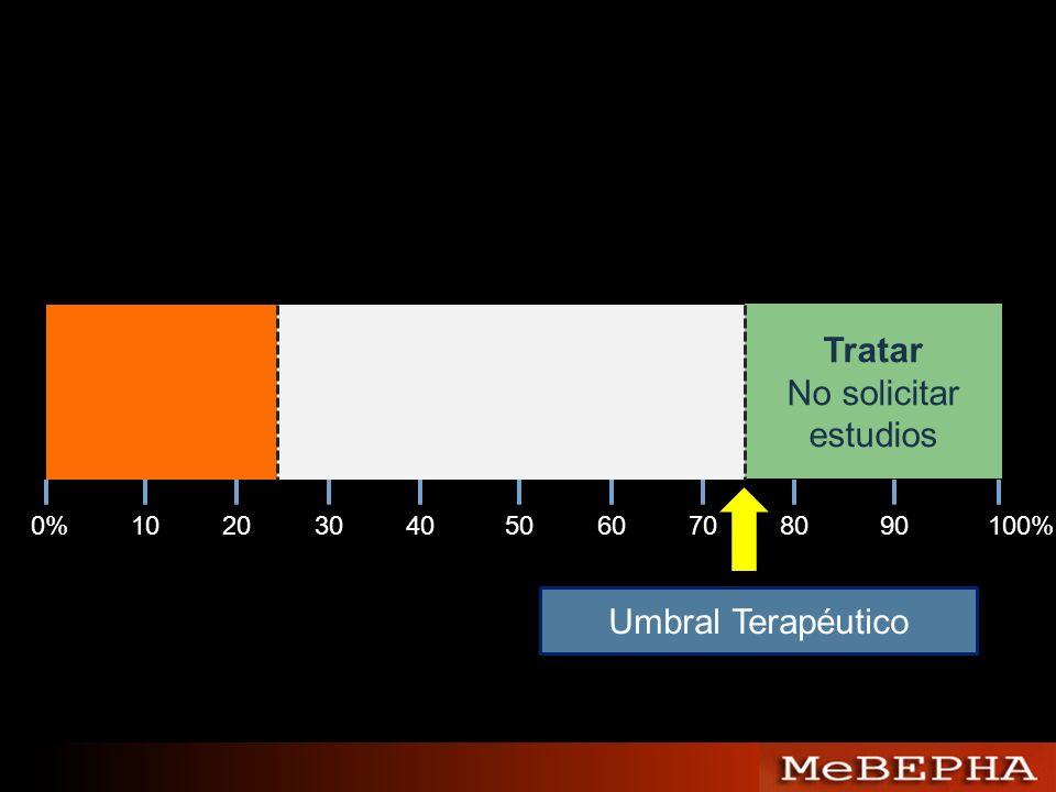Tratar No solicitar estudios Umbral Terapéutico 0% 10 20 30 40 50 60