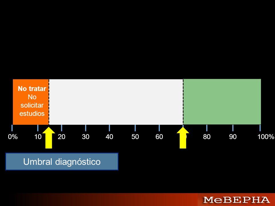 Umbral diagnóstico No tratar No solicitar estudios 0% 10 20 30 40 50