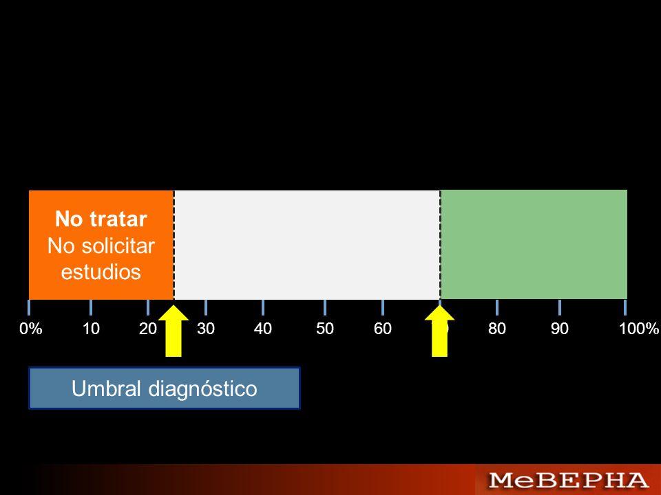 No tratar No solicitar estudios Umbral diagnóstico 0% 10 20 30 40 50