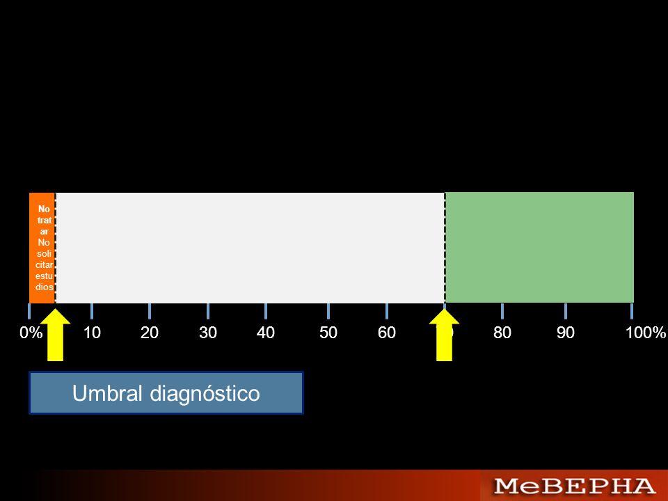 Umbral diagnóstico 0% 10 20 30 40 50 60 70 80 90 100% No tratar