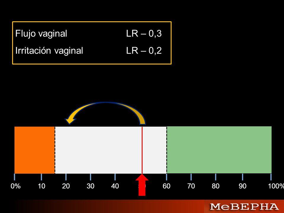 Flujo vaginal LR – 0,3 Irritación vaginal LR – 0,2 0% 10 20 30 40 50