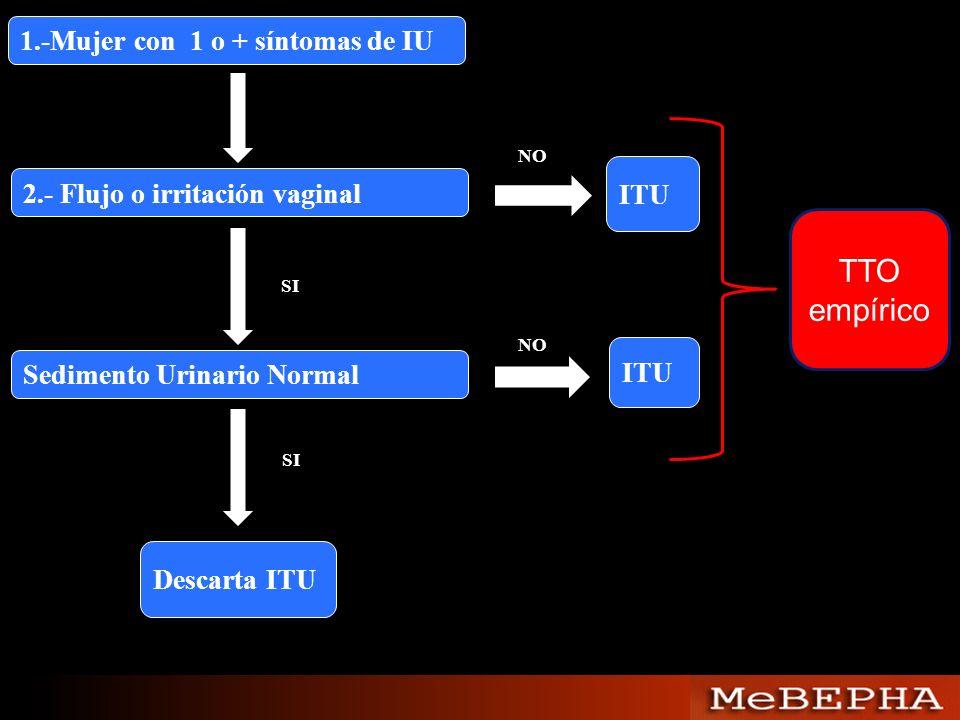 TTO empírico 1.-Mujer con 1 o + síntomas de IU ITU