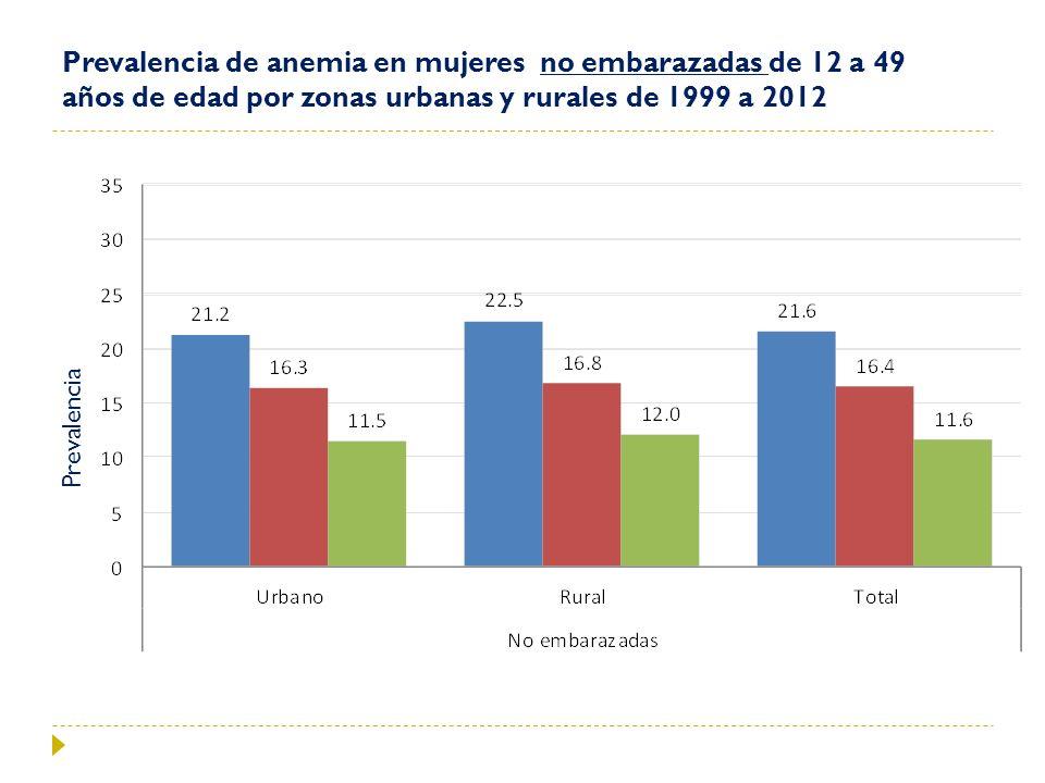 Prevalencia de anemia en mujeres no embarazadas de 12 a 49 años de edad por zonas urbanas y rurales de 1999 a 2012