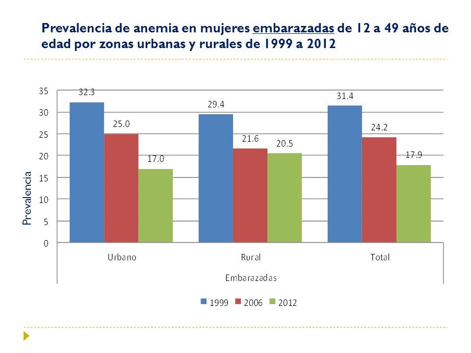Prevalencia de anemia en mujeres embarazadas de 12 a 49 años de edad por zonas urbanas y rurales de 1999 a 2012