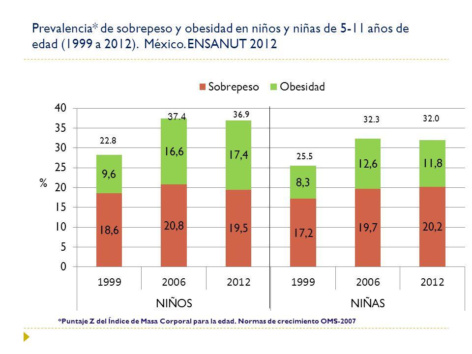 Prevalencia* de sobrepeso y obesidad en niños y niñas de 5-11 años de edad (1999 a 2012). México. ENSANUT 2012