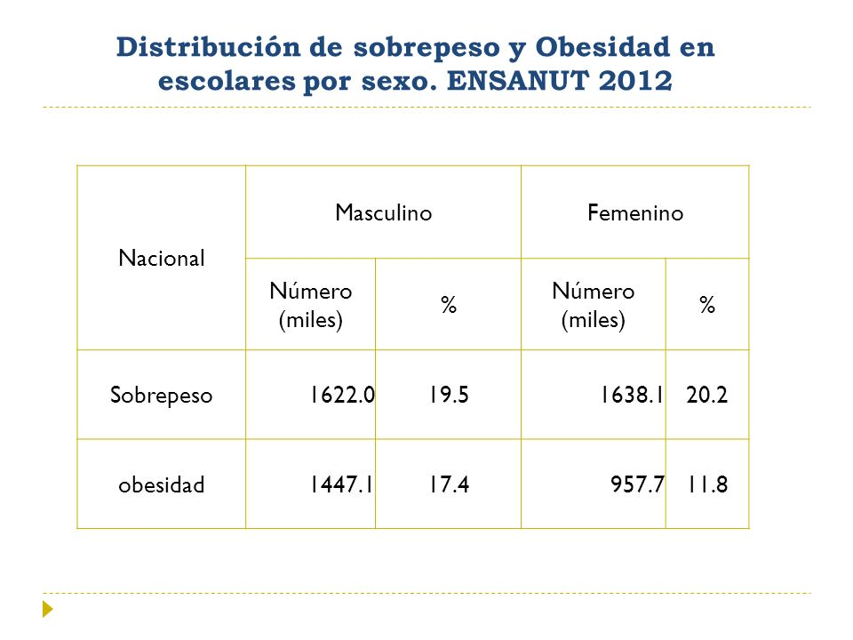 Distribución de sobrepeso y Obesidad en escolares por sexo