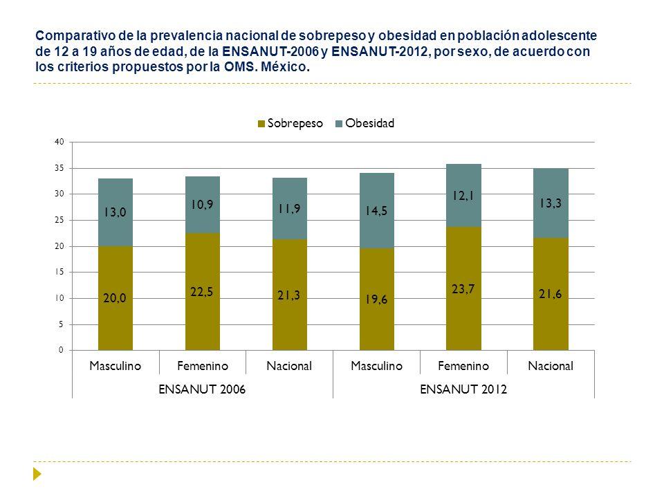 Comparativo de la prevalencia nacional de sobrepeso y obesidad en población adolescente de 12 a 19 años de edad, de la ENSANUT-2006 y ENSANUT-2012, por sexo, de acuerdo con los criterios propuestos por la OMS.