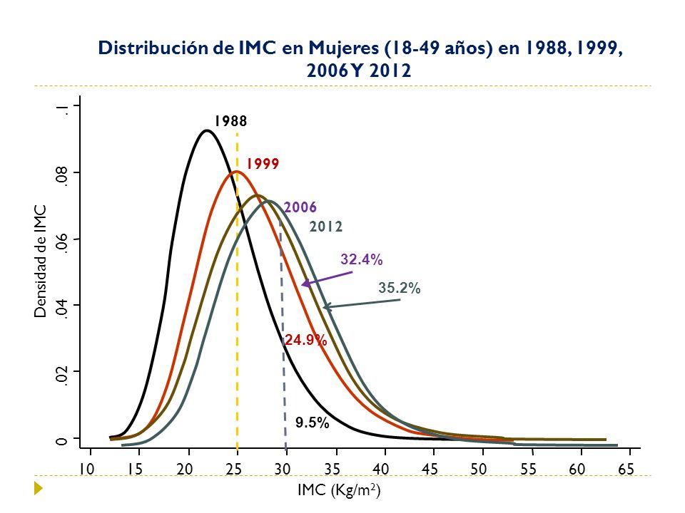 Distribución de IMC en Mujeres (18-49 años) en 1988, 1999, 2006 Y 2012