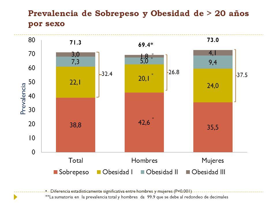 Prevalencia de Sobrepeso y Obesidad de > 20 años por sexo