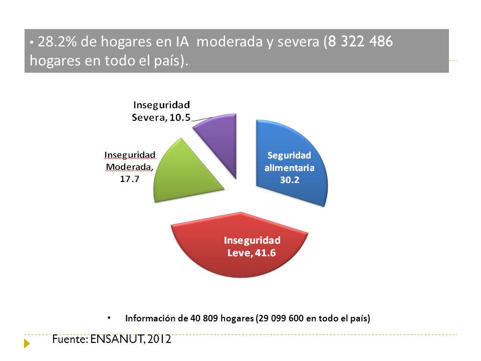 Información de 40 809 hogares (29 099 600 en todo el país)