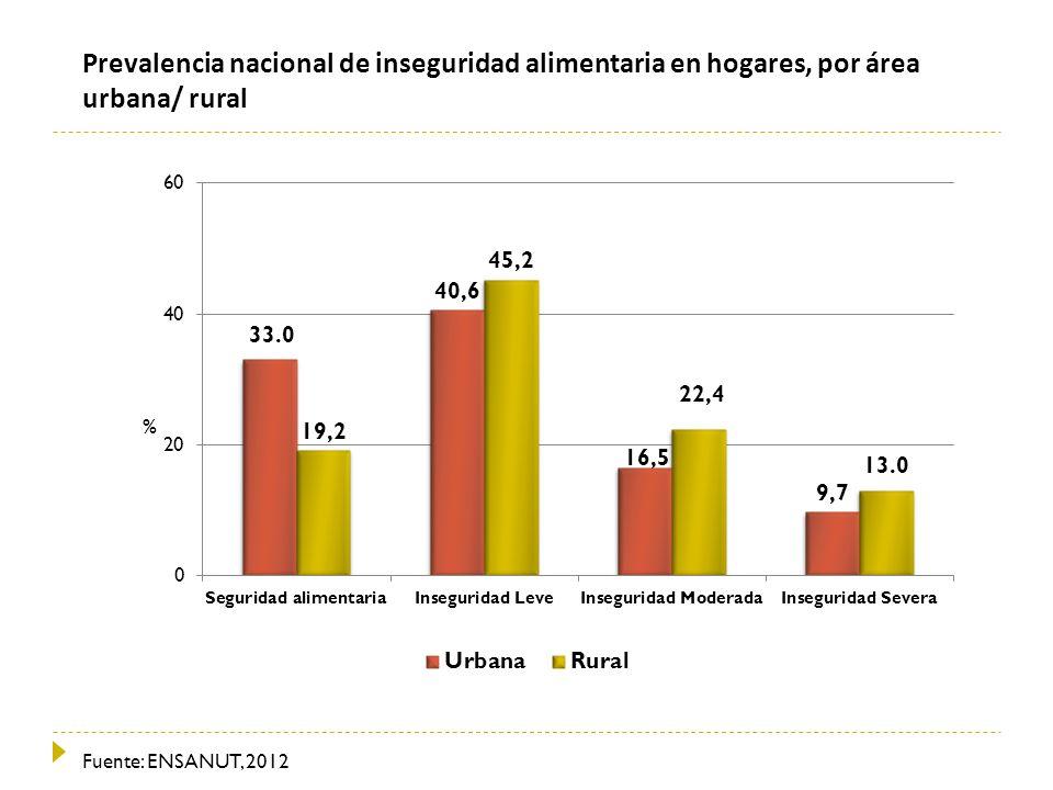 Prevalencia nacional de inseguridad alimentaria en hogares, por área urbana/ rural