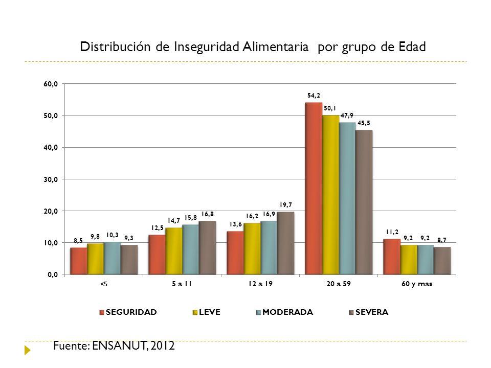 Distribución de Inseguridad Alimentaria por grupo de Edad