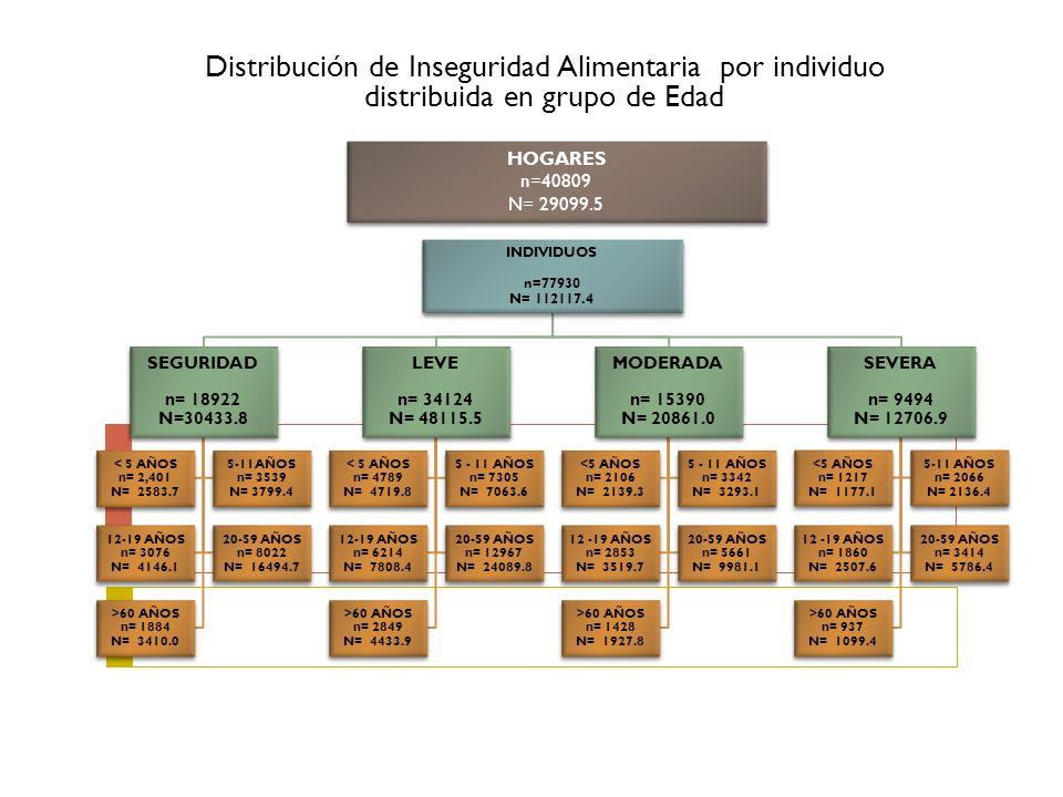 Distribución de Inseguridad Alimentaria por individuo distribuida en grupo de Edad